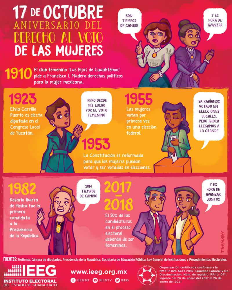 17 de octubre aniversario del derecho al voto de las mujeres